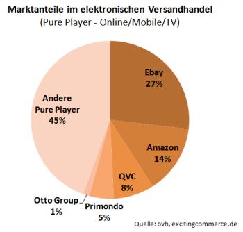 Beginnt jetzt die Zukunft des deutschen Versandhandels?