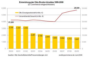 Otto1999-2008