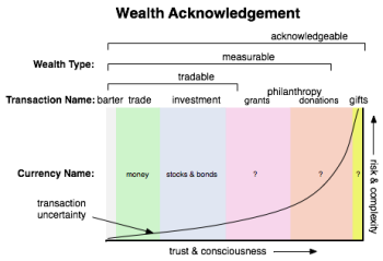 Wealth acknowlegement