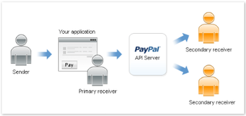 _adaptivepayments