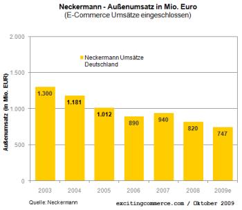 Neckermann2009