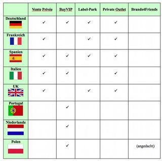 Länderversionen der Shopping-Clubs im Vergleich