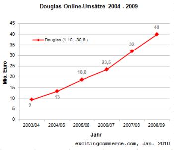 Douglas09