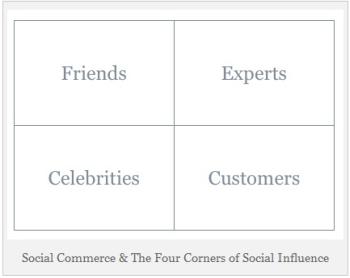 Cornersofsocialinfluence