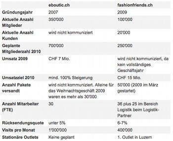 Schweizer Shopping-Clubs im Vergleich