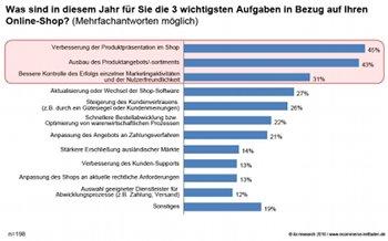E-Commerce-Umfrage von iBi Research