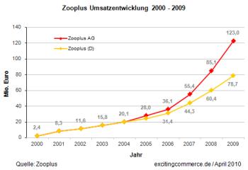 Zooplus2009d