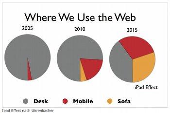 Der iPad Effect