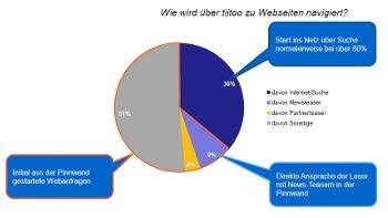 Wie Verbraucher auf dem weTab ins Netz gehen
