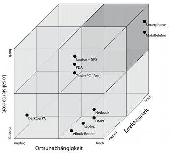 Analyse von Mobile Zeitgeist