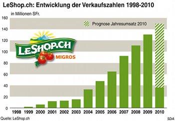 Umsätze von LeShop.ch