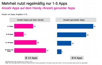 App-Nutzung auf Tablet-PCs