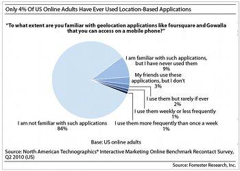 Bekanntheit von Location-based Services