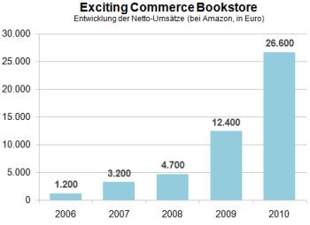 Bookstore2010
