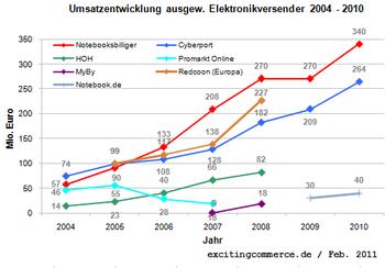 Elektronikversender2010a