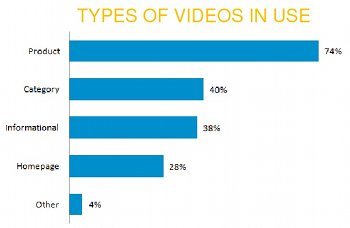 Types of Videos in Use
