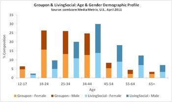 Comscore_groupon_livingsocial_age_gender