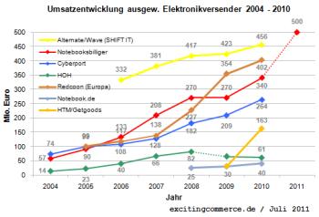 Elektronikversender2010nbb