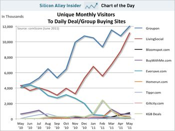 Chart-of-the-day-groupon-livingsocial-daily-deals-sites-june-2011