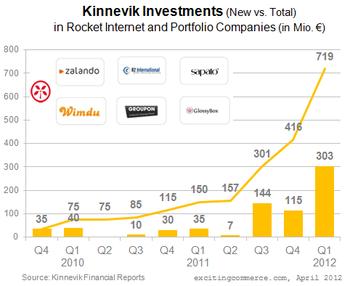Kinnevikinvestments2012Q1