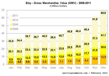 crescita di etsy e dawanda e-commerce prodotti fatti a mano