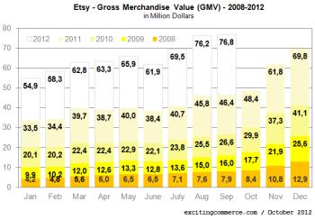 Etsy2012o