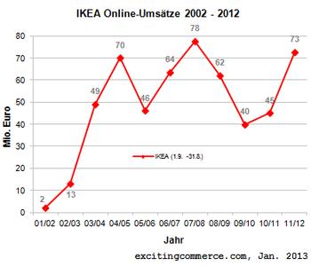 Ikea2012