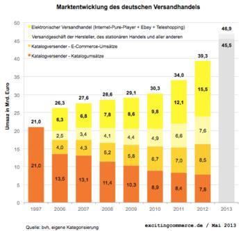 Dammbruch im deutschen E-Commerce