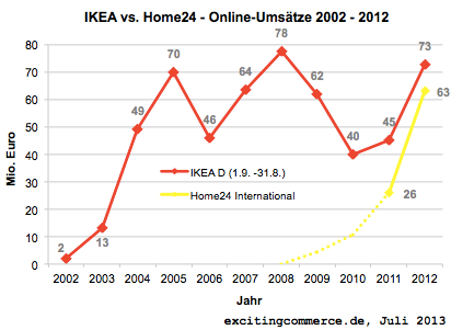 Online-Umsätze IKEA (D) vs. Home24 Intl. - Quelle ExcitingCommerce