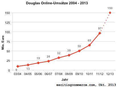 Douglas2013