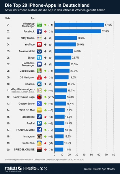 Infografik 993 Die Top 20 iPhone Apps in Deutschland b