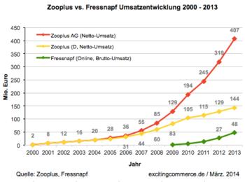 Zooplus2013