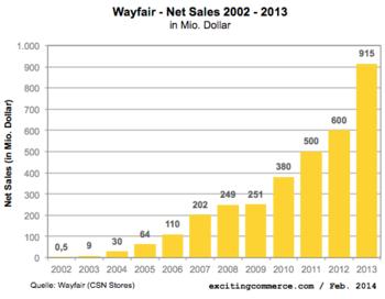 Wayfair2013