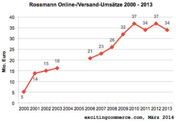 Rossmann2013