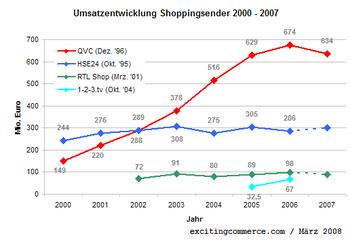 Shoppingsender2007