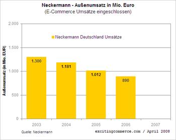 Neckermannumsatz_3