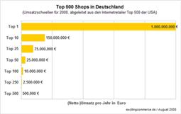 Top 500 Shops - Umsatzschlüssel