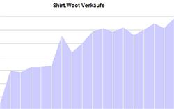 Shirtwootrekord