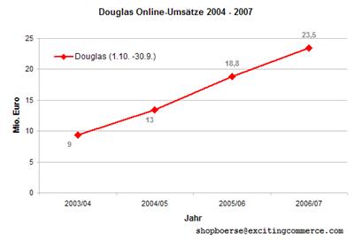 Douglasonline