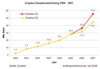 Zooplussales