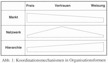 Koordinationsformen