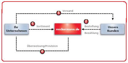 Neckermannmodell